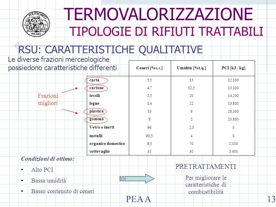 RSU: CARATTERISTICHE QUALITATIVE Condizioni di ottimo: Alto PCI Bassa umidità Basso contenuto di ceneri PRETRATTAMENTI Per migliorare le caratteristiche di combustibilità Le diverse frazioni merceologiche possiedono caratteristiche differenti 5.4003035 sottovaglio 2.100709,5 organico domestico 0490,5 metalli 02,596 Vetro e inerti 20.80028 gomma 28.300610 plastica 13.800221,4 legno 14.200202,5 tessili 13.10012,54,7 cartone 12.100155,5 carta PCI [kJ / kg]Umidità [%t.q.]Ceneri [%s.s.] Frazioni migliori TERMOVALORIZZAZIONE TIPOLOGIE DI RIFIUTI TRATTABILI PEA A13
