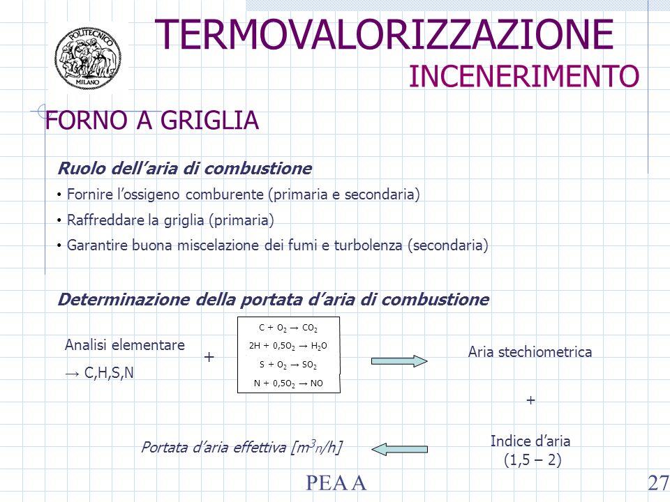 Ruolo dellaria di combustione Fornire lossigeno comburente (primaria e secondaria) Raffreddare la griglia (primaria) Garantire buona miscelazione dei fumi e turbolenza (secondaria) Determinazione della portata daria di combustione N + 0,5O 2 NO S + O 2 SO 2 2H + 0,5O 2 H 2 O C + O 2 CO 2 Analisi elementare C,H,S,N Aria stechiometrica Portata daria effettiva [m 3 n /h] + Indice daria (1,5 – 2) + TERMOVALORIZZAZIONE INCENERIMENTO PEA A27 FORNO A GRIGLIA