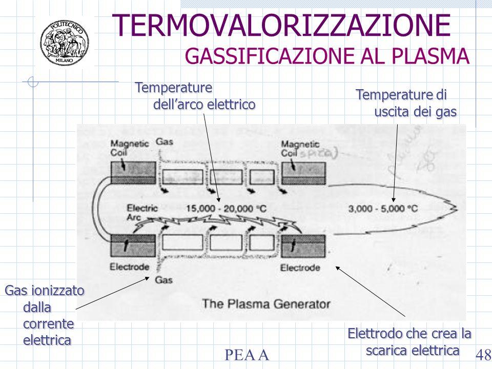 Elettrodo che crea la scarica elettrica Gas ionizzato dalla corrente elettrica Temperature dellarco elettrico Temperature di uscita dei gas TERMOVALOR
