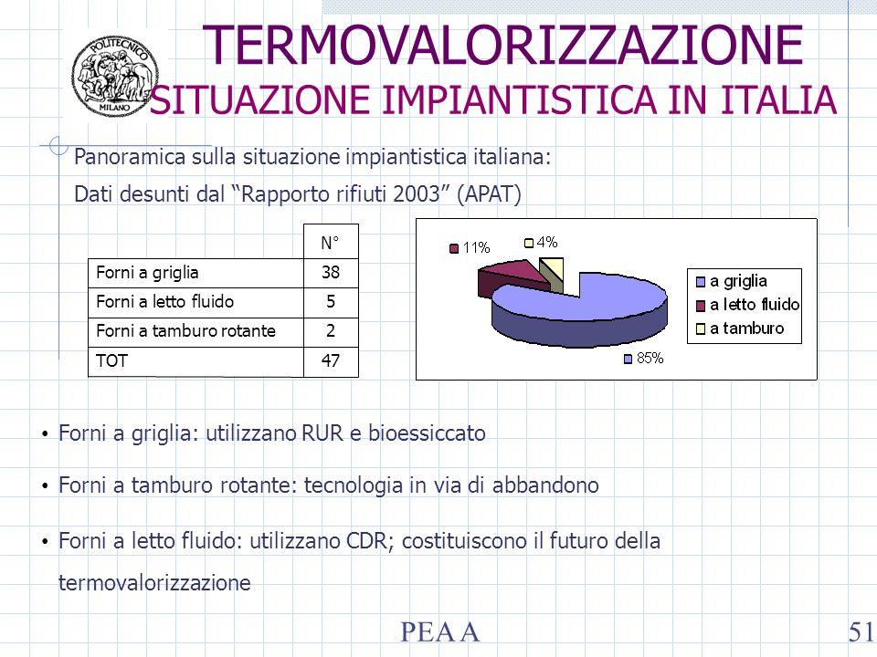 Panoramica sulla situazione impiantistica italiana: Dati desunti dal Rapporto rifiuti 2003 (APAT) 47TOT 2Forni a tamburo rotante 5Forni a letto fluido 38Forni a griglia N° Forni a griglia: utilizzano RUR e bioessiccato Forni a tamburo rotante: tecnologia in via di abbandono Forni a letto fluido: utilizzano CDR; costituiscono il futuro della termovalorizzazione TERMOVALORIZZAZIONE SITUAZIONE IMPIANTISTICA IN ITALIA PEA A51