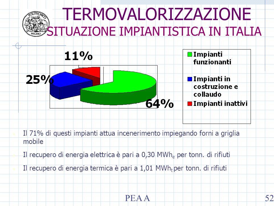 Il 71% di questi impianti attua incenerimento impiegando forni a griglia mobile Il recupero di energia elettrica è pari a 0,30 MWh e per tonn.