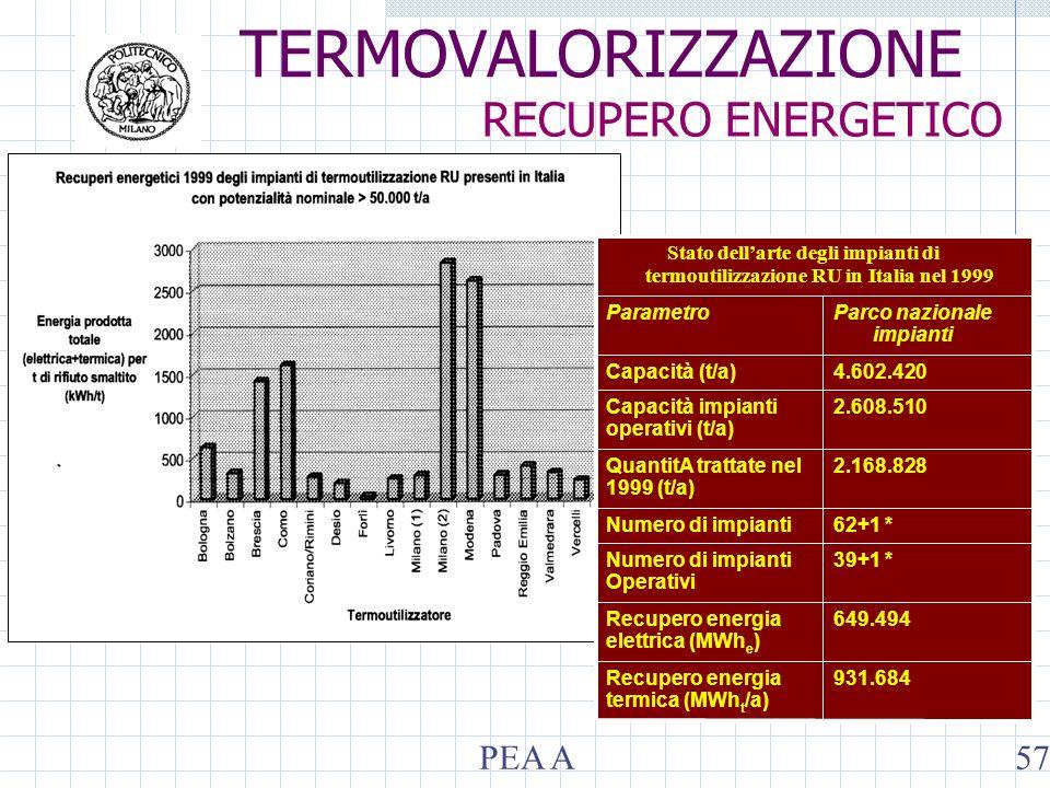 931.684Recupero energia termica (MWh t /a) 649.494Recupero energia elettrica (MWh e ) 39+1 *Numero di impianti Operativi 62+1 *Numero di impianti 2.16