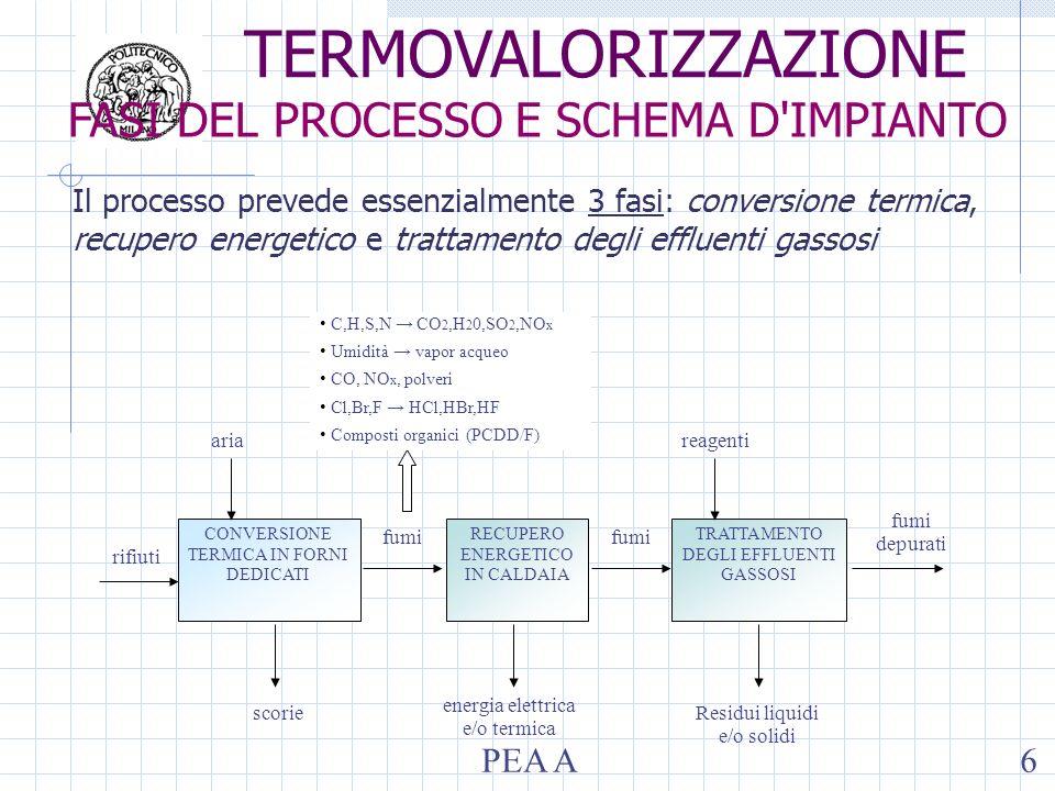 Il processo prevede essenzialmente 3 fasi: conversione termica, recupero energetico e trattamento degli effluenti gassosi rifiuti aria CONVERSIONE TER