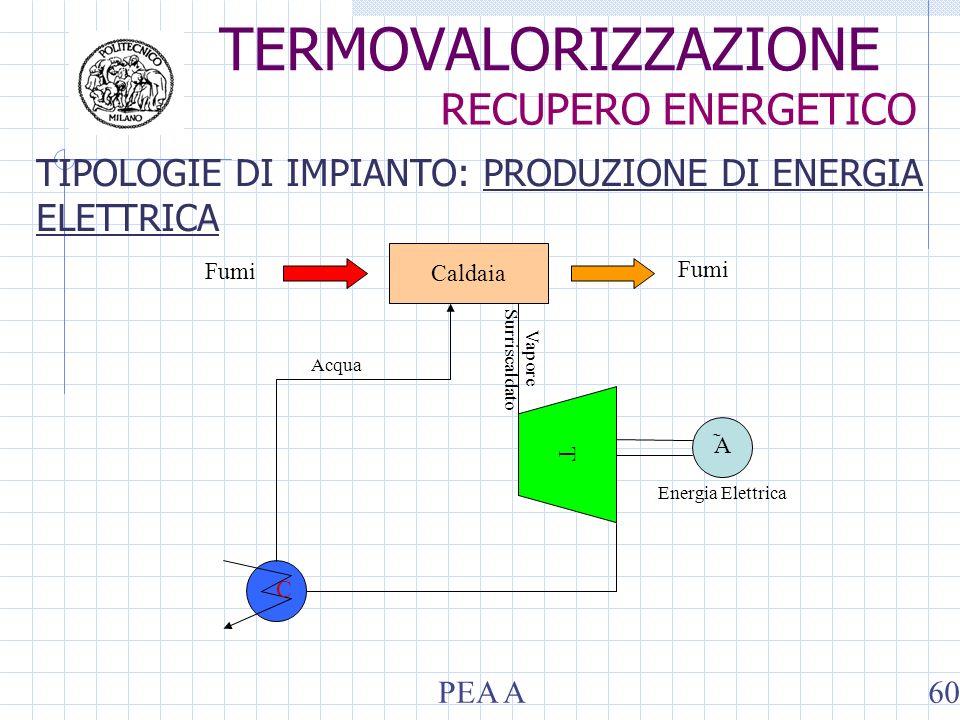 Caldaia T ̃ A C Fumi Acqua Vapore Surriscaldato Energia Elettrica TIPOLOGIE DI IMPIANTO: PRODUZIONE DI ENERGIA ELETTRICA TERMOVALORIZZAZIONE RECUPERO ENERGETICO PEA A60
