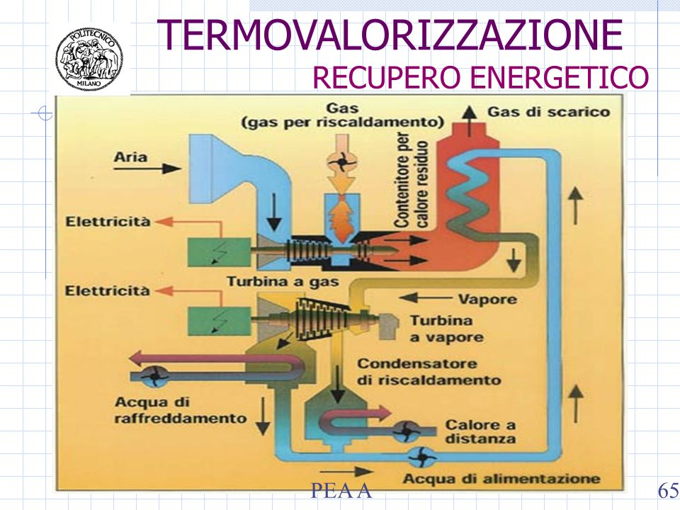 TERMOVALORIZZAZIONE RECUPERO ENERGETICO PEA A65
