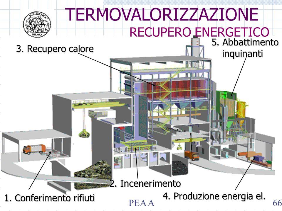 1. Conferimento rifiuti 2. Incenerimento 3. Recupero calore 5. Abbattimento inquinanti 4. Produzione energia el. TERMOVALORIZZAZIONE RECUPERO ENERGETI