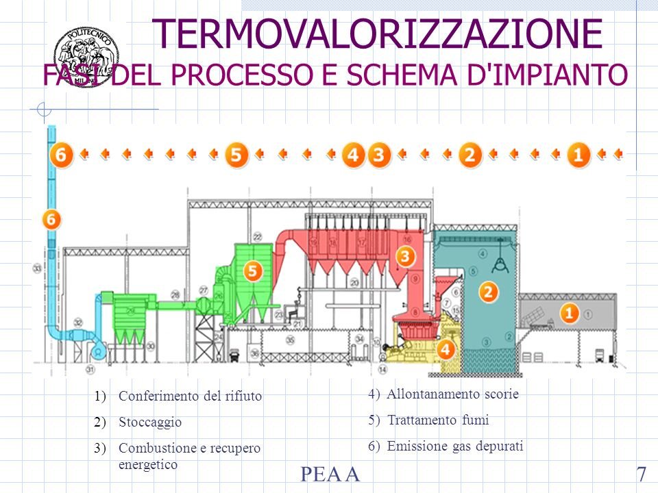 1)Conferimento del rifiuto 2)Stoccaggio 3)Combustione e recupero energetico 4) Allontanamento scorie 5) Trattamento fumi 6) Emissione gas depurati TERMOVALORIZZAZIONE FASI DEL PROCESSO E SCHEMA D IMPIANTO PEA A7