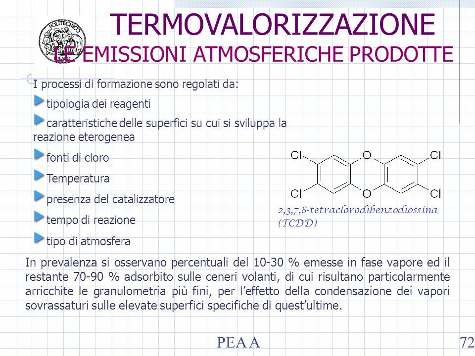 I processi di formazione sono regolati da: tipologia dei reagenti caratteristiche delle superfici su cui si sviluppa la reazione eterogenea fonti di cloro Temperatura presenza del catalizzatore tempo di reazione tipo di atmosfera 2,3,7,8-tetraclorodibenzodiossina (TCDD) In prevalenza si osservano percentuali del 10-30 % emesse in fase vapore ed il restante 70-90 % adsorbito sulle ceneri volanti, di cui risultano particolarmente arricchite le granulometria più fini, per leffetto della condensazione dei vapori sovrassaturi sulle elevate superfici specifiche di questultime.