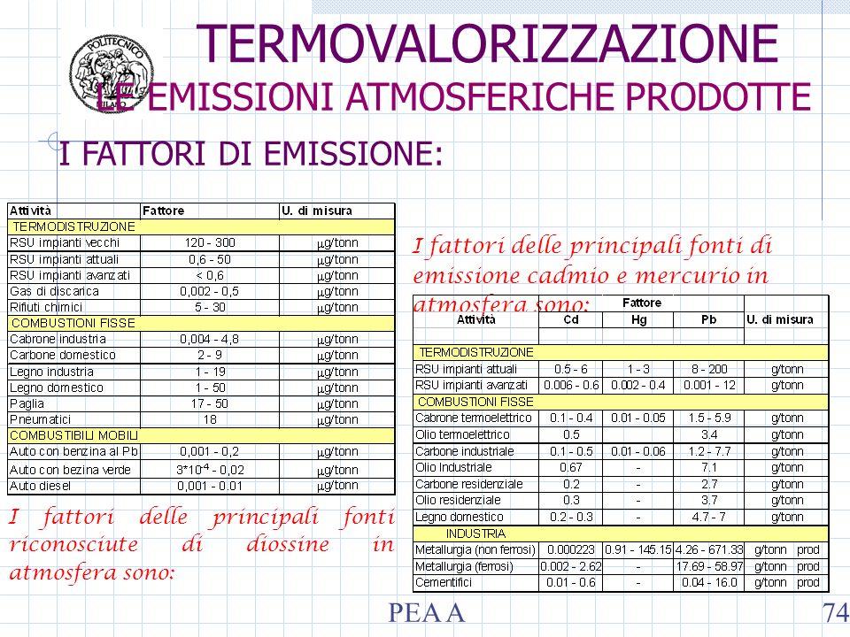 I FATTORI DI EMISSIONE: I fattori delle principali fonti riconosciute di diossine in atmosfera sono: I fattori delle principali fonti di emissione cad