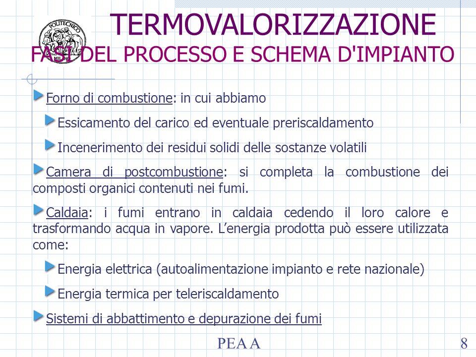 Additivi e reazioni di processo: Ammoniaca: 4NO + 4NH3 + O2 4N2 + 6H2O Proprietà del processo: efficienza: >80% T: 250 – 350°C Caratteristiche catalizzatore: struttura a nido dape o a piastre supporto in titanio materiali attivi: vanadio, tungsteno, platino elevate velocità spaziali costi elevati SCR (Selective catalytic reduction): trattamento di rimozione degli NO x a T moderate in presenza di supporto catalitico TERMOVALORIZZAZIONE OSSIDI DI AZOTO: SCR METODI DI ABBATTIMENTO DELLE EMISSIONI PEA A89