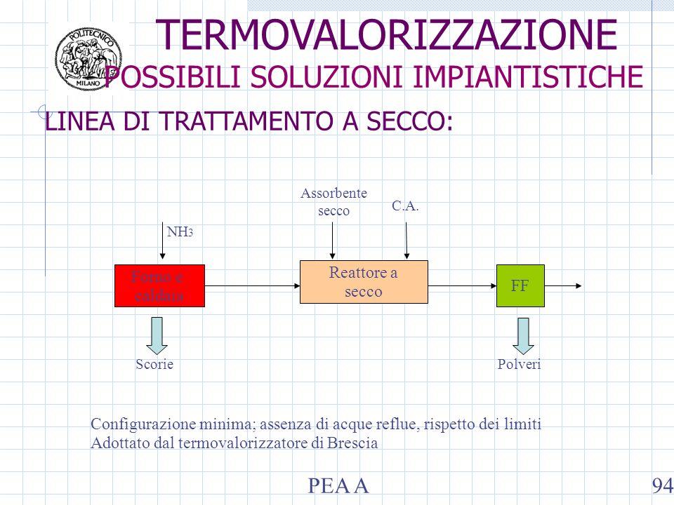 LINEA DI TRATTAMENTO A SECCO: Forno e caldaia FF Reattore a secco NH 3 Assorbente secco C.A. ScoriePolveri Configurazione minima; assenza di acque ref