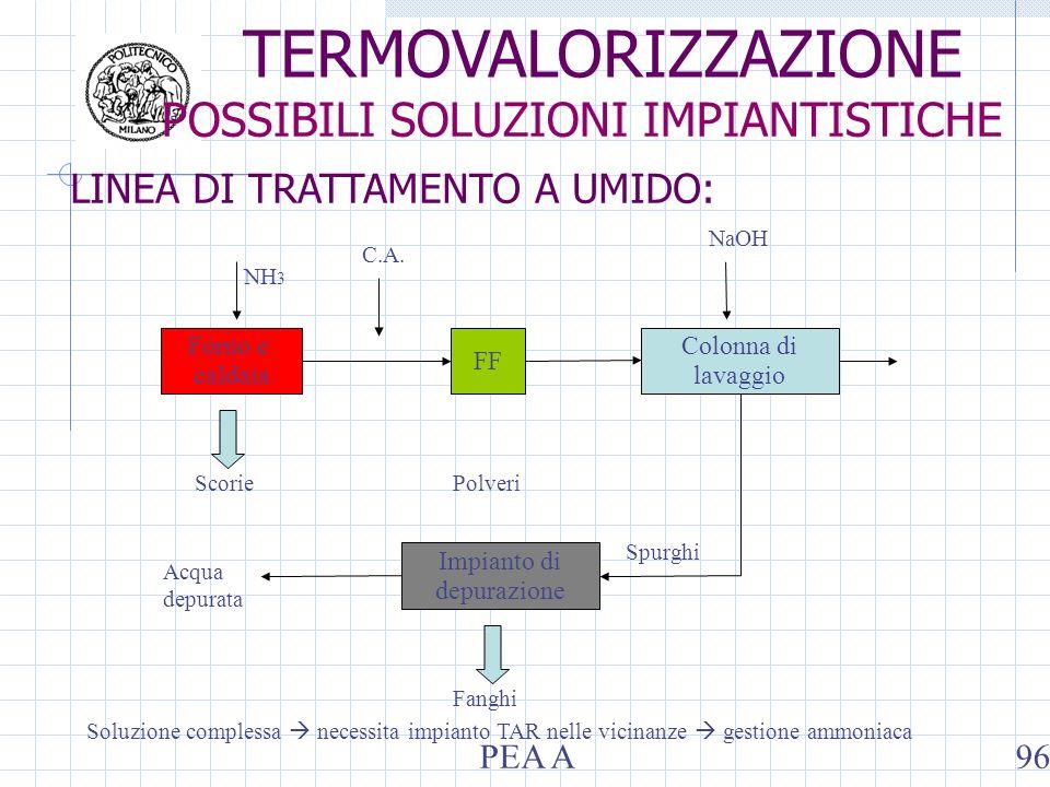 Soluzione complessa necessita impianto TAR nelle vicinanze gestione ammoniaca Colonna di lavaggio NH 3 C.A. ScoriePolveri Impianto di depurazione Spur