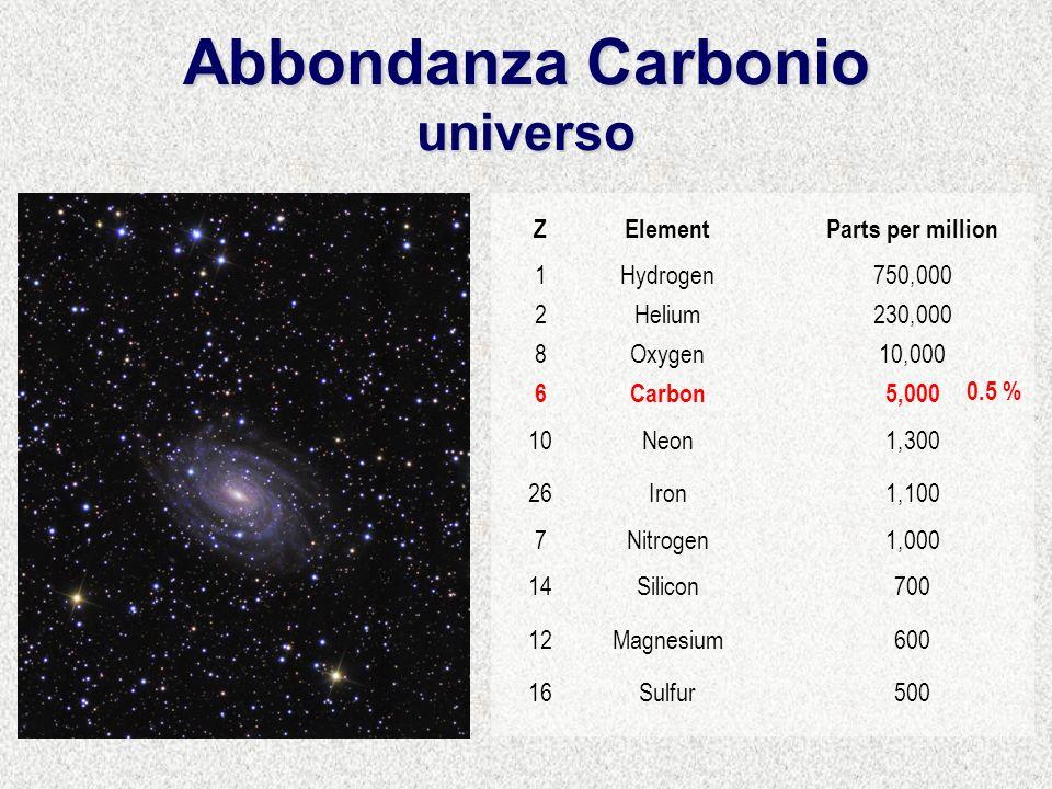 Abbondanza Carbonio universo ZElementParts per million 1Hydrogen750,000 2Helium230,000 8Oxygen10,000 6Carbon5,000 10Neon1,300 26Iron1,100 7Nitrogen1,000 14Silicon700 12Magnesium600 16Sulfur500 0.5 %