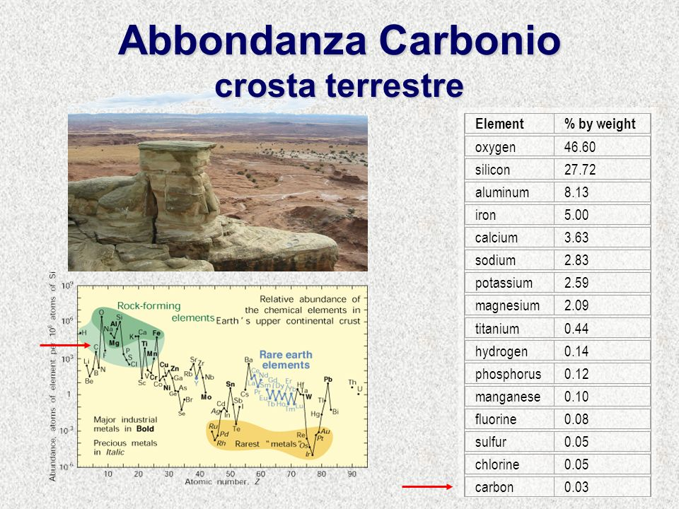 Abbondanza Carbonio crosta terrestre Element% by weight oxygen46.60 silicon27.72 aluminum8.13 iron5.00 calcium3.63 sodium2.83 potassium2.59 magnesium2