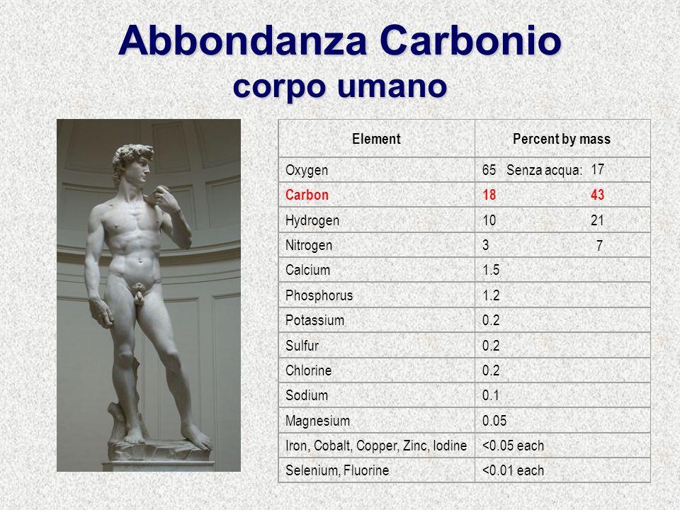 Abbondanza Carbonio corpo umano ElementPercent by mass Oxygen65 Senza acqua: Carbon18 Hydrogen10 Nitrogen3 Calcium1.5 Phosphorus1.2 Potassium0.2 Sulfur0.2 Chlorine0.2 Sodium0.1 Magnesium0.05 Iron, Cobalt, Copper, Zinc, Iodine<0.05 each Selenium, Fluorine<0.01 each 43 17 21 7