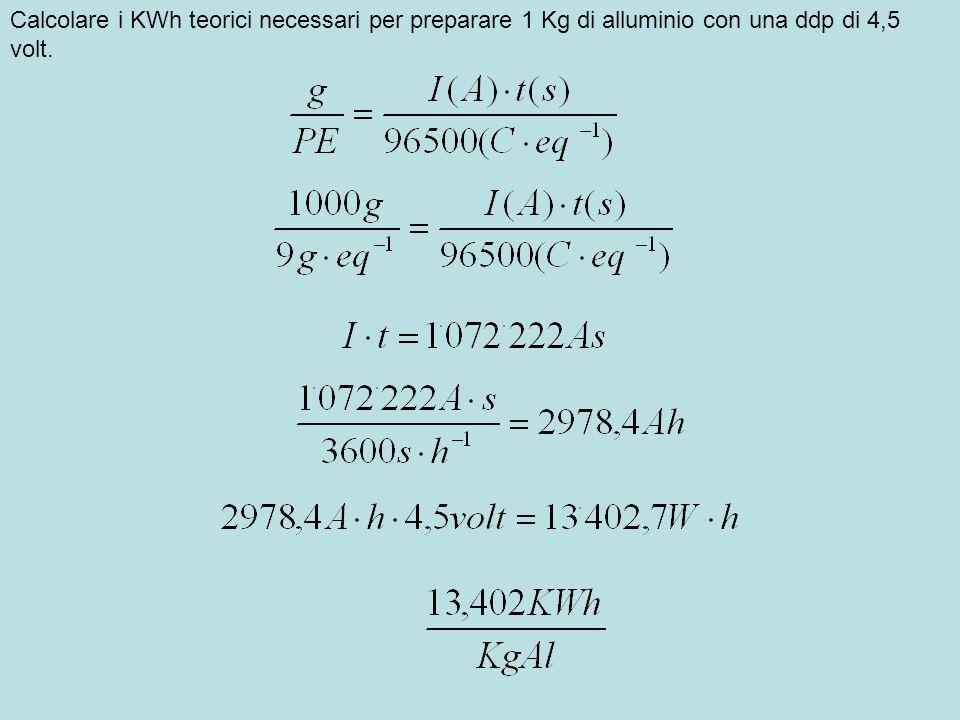 Calcolare il volume di cloro gassoso, misurato a c.n.