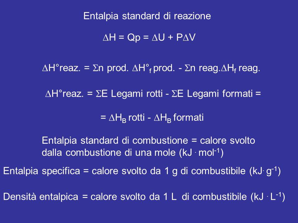 Entalpia standard di reazione H°reaz. = n prod. H° f prod. - n reag. H f reag. H°reaz. = E Legami rotti - E Legami formati = = H B rotti - H B formati