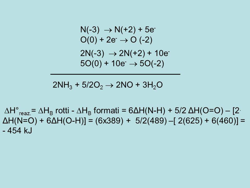 N(-3) N(+2) + 5e - O(0) + 2e - O (-2) 2N(-3) 2N(+2) + 10e - 5O(0) + 10e - 5O(-2) 2NH 3 + 5/2O 2 2NO + 3H 2 O H° reaz. = H B rotti - H B formati = 6ΔH(