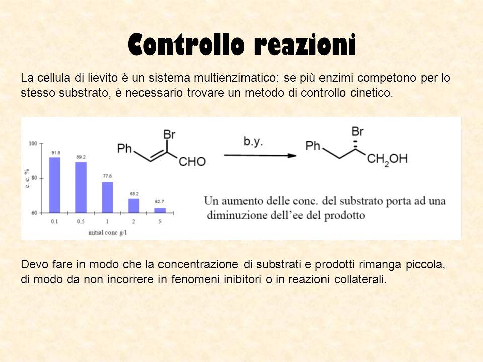 Controllo reazioni La cellula di lievito è un sistema multienzimatico: se più enzimi competono per lo stesso substrato, è necessario trovare un metodo