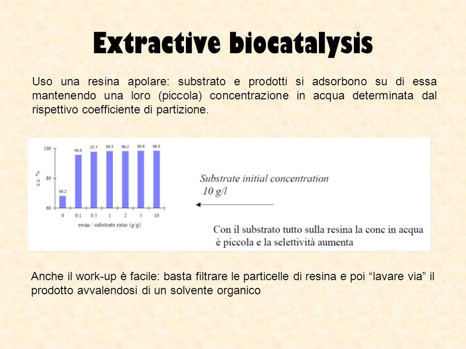 Extractive biocatalysis Uso una resina apolare: substrato e prodotti si adsorbono su di essa mantenendo una loro (piccola) concentrazione in acqua det
