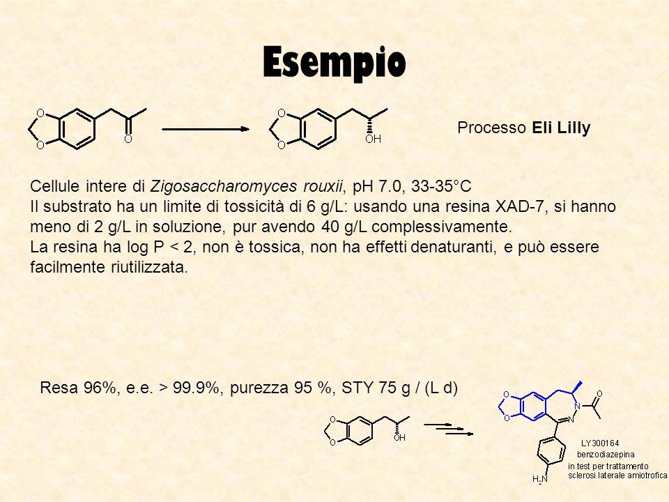 Processo Eli Lilly Cellule intere di Zigosaccharomyces rouxii, pH 7.0, 33-35°C Il substrato ha un limite di tossicità di 6 g/L: usando una resina XAD-