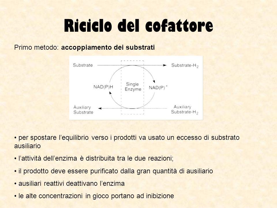 Riciclo del cofattore Primo metodo: accoppiamento dei substrati per spostare lequilibrio verso i prodotti va usato un eccesso di substrato ausiliario