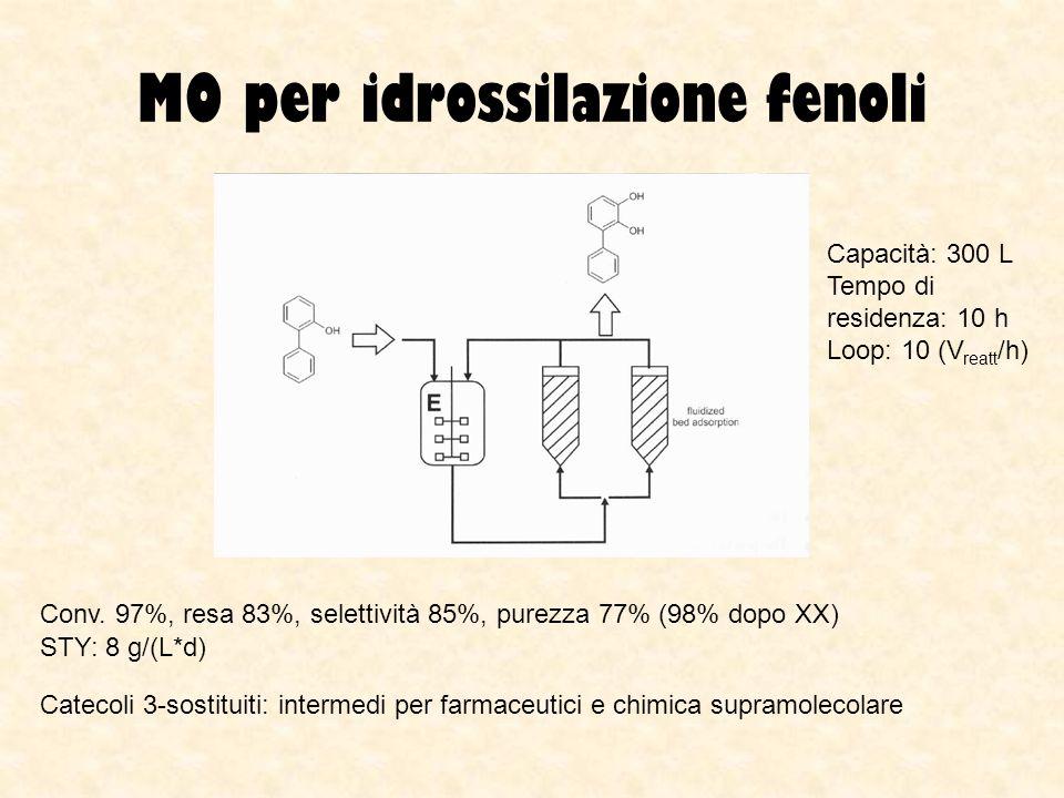 MO per idrossilazione fenoli Conv. 97%, resa 83%, selettività 85%, purezza 77% (98% dopo XX) Capacità: 300 L Tempo di residenza: 10 h Loop: 10 (V reat