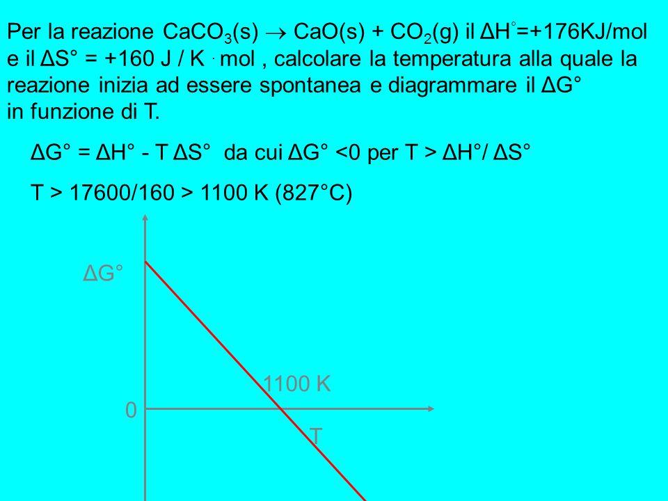 Per la reazione ZnO(s) + C(s) Zn(s) + CO(g) sono noti: Il ΔH ° f (ZnO) =-348 KJ.