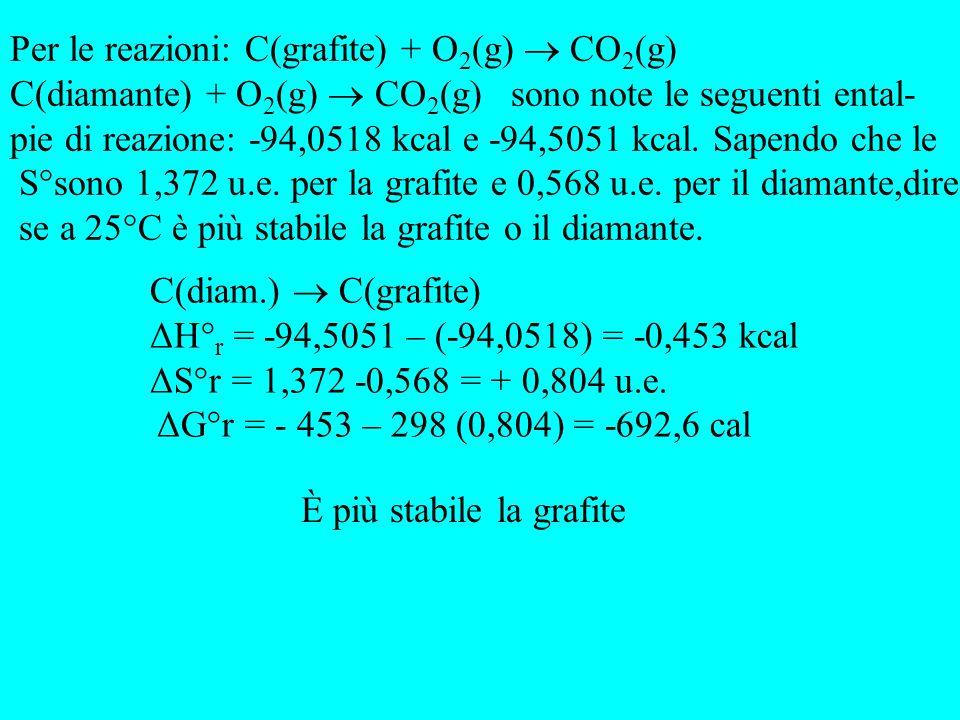 Per le reazioni dellaltoforno di riduzione indiretta: Fe 2 O 3 (s) + CO(g) Fe(s) + CO 2 (g) e diretta: Fe 2 O 3 (s) + C(s) Fe(s) + CO(g) sono noti:ΔH° f (CO)= -110,8 kJ/mol ; ΔH° f (CO 2 )= -393,5 kJ/mol ; ΔH° f (Fe 2 O 3 )= - 822 kJ/mol; mentre i ΔS° delle reazioni sono rispettivamente di +11,5 u.e.