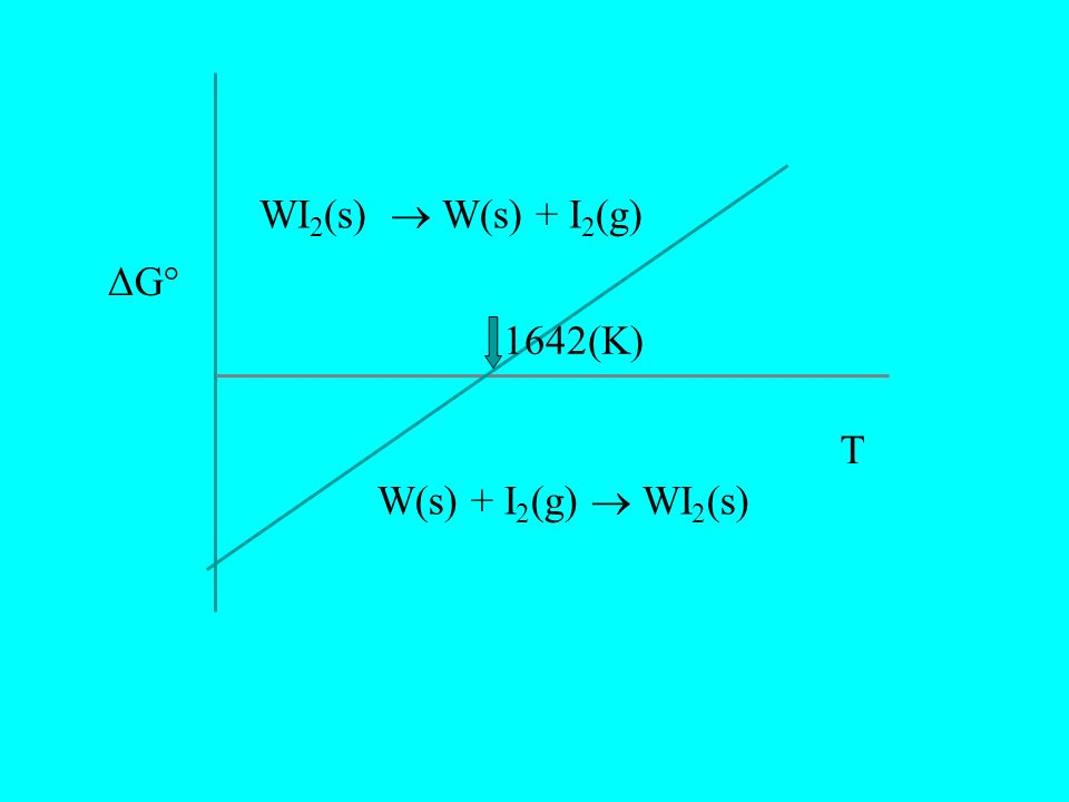 W(s) + I 2 (g) WI 2 (s) ΔG° T WI 2 (s) W(s) + I 2 (g) 1642(K)