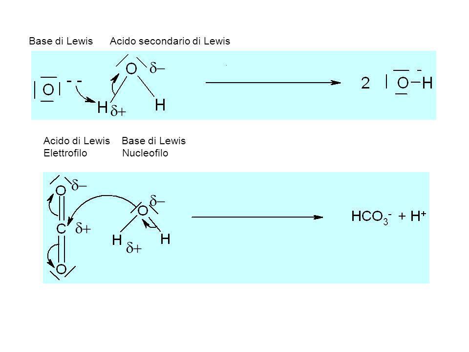 Ossido Basico: ionico X ++ O - - : CaO, BaO, Na 2 O, MgO Ossido acido: covalente CO 2, SO 3, N 2 O 5 Base di Lewis Acido secondario di Lewis Acido di