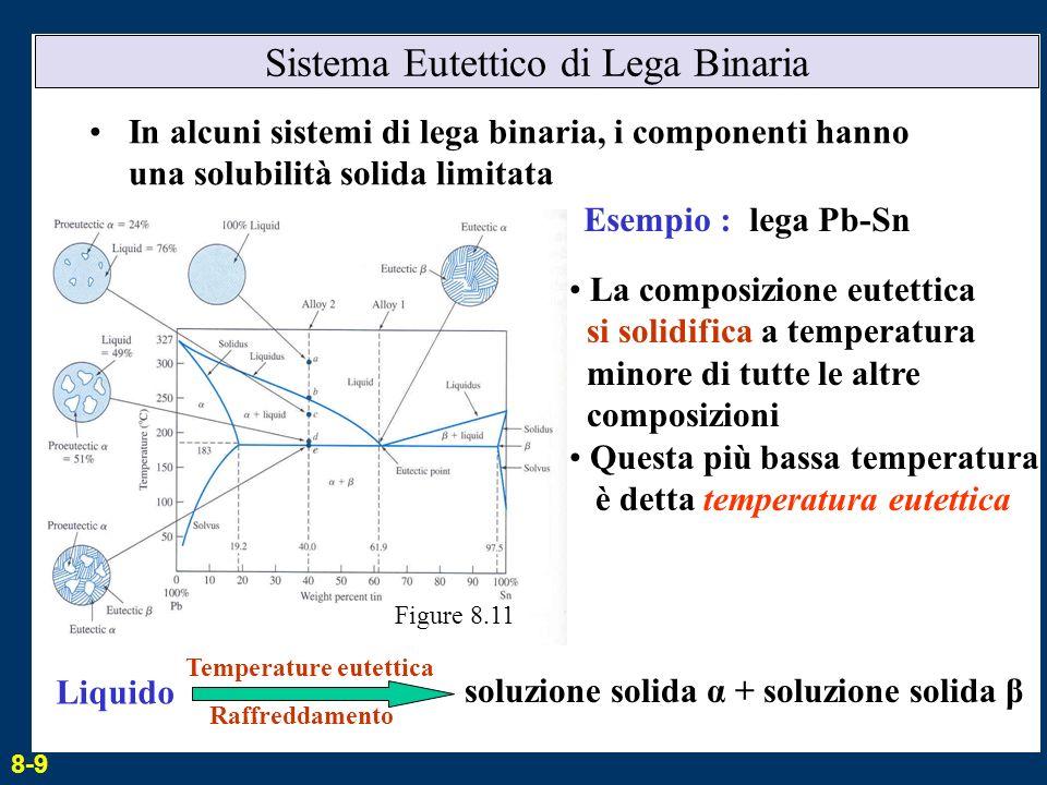 Sistema Eutettico di Lega Binaria In alcuni sistemi di lega binaria, i componenti hanno una solubilità solida limitata La composizione eutettica si so