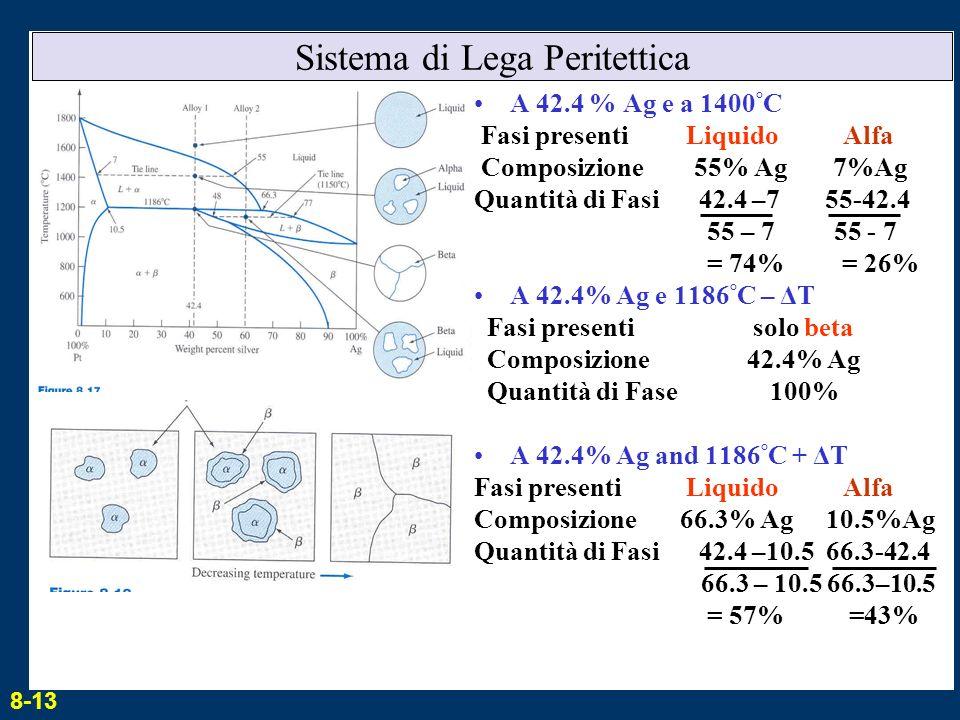 Sistema di Lega Peritettica A 42.4 % Ag e a 1400 ° C Fasi presenti Liquido Alfa Composizione 55% Ag 7%Ag Quantità di Fasi 42.4 –7 55-42.4 55 – 7 55 -