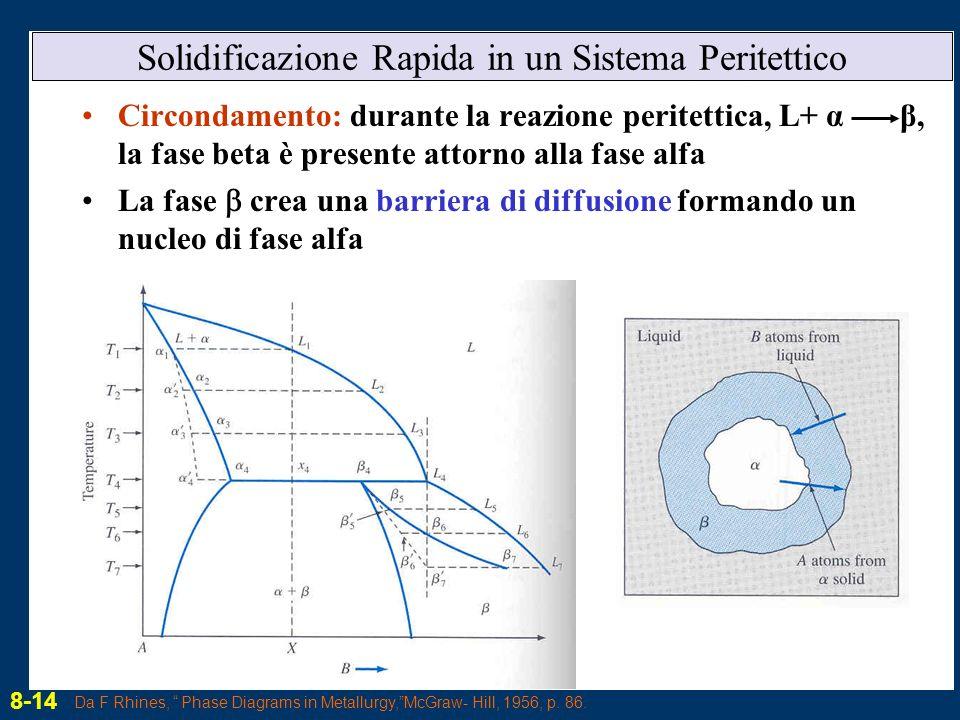 Solidificazione Rapida in un Sistema Peritettico Circondamento: durante la reazione peritettica, L+ α β, la fase beta è presente attorno alla fase alf