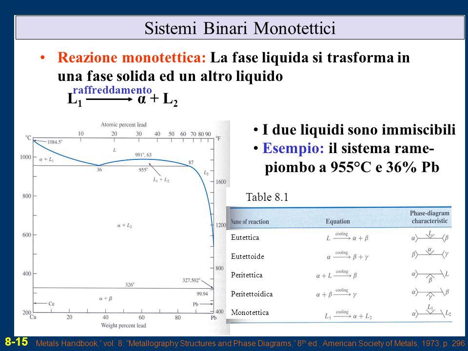 Sistemi Binari Monotettici Reazione monotettica: La fase liquida si trasforma in una fase solida ed un altro liquido L 1 α + L 2 raffreddamento I due