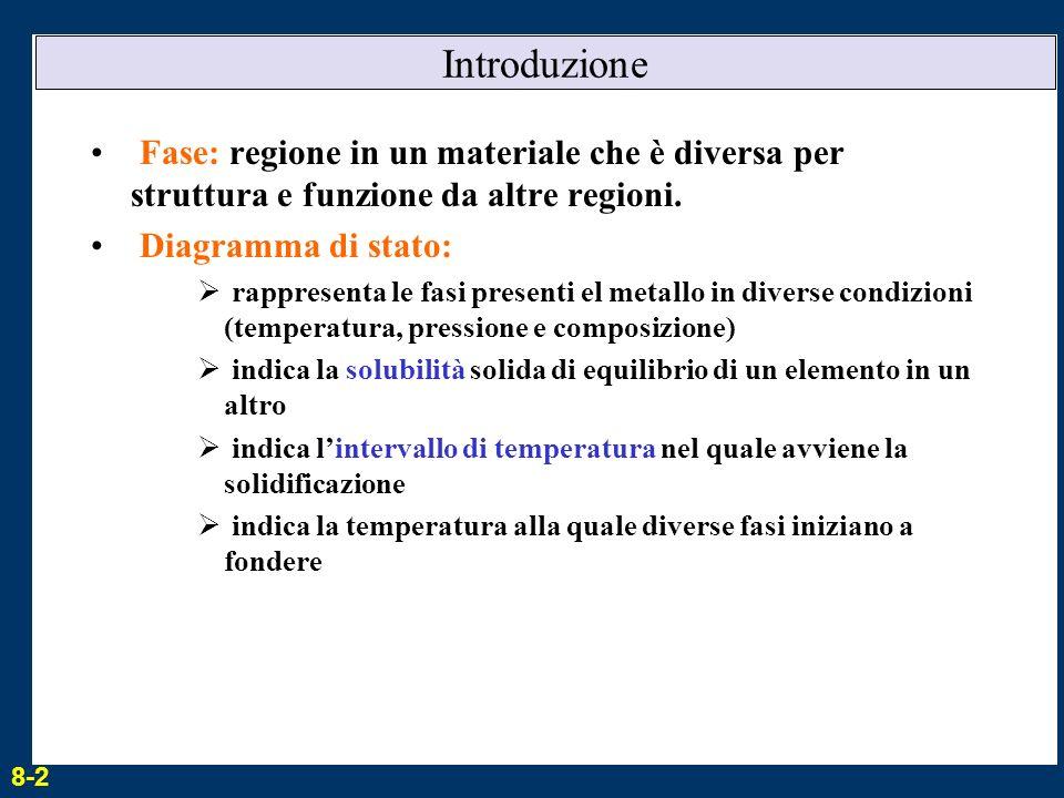 Introduzione Fase: regione in un materiale che è diversa per struttura e funzione da altre regioni. Diagramma di stato: rappresenta le fasi presenti e