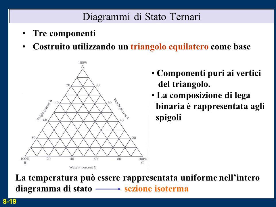 Diagrammi di Stato Ternari Tre componenti Costruito utilizzando un triangolo equilatero come base Componenti puri ai vertici del triangolo. La composi