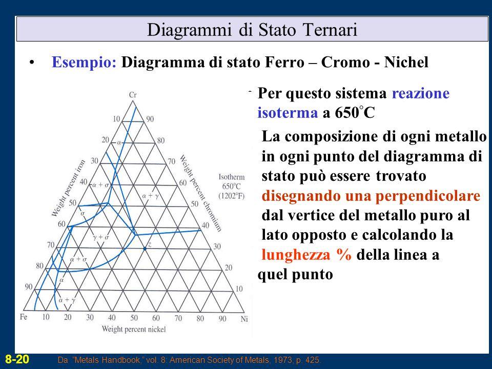 Diagrammi di Stato Ternari Esempio: Diagramma di stato Ferro – Cromo - Nichel Per questo sistema reazione isoterma a 650 ° C La composizione di ogni m