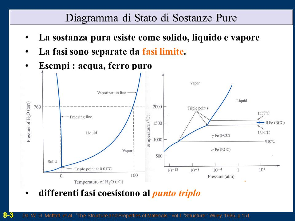 Diagramma di Stato di Sostanze Pure La sostanza pura esiste come solido, liquido e vapore La fasi sono separate da fasi limite. Esempi : acqua, ferro