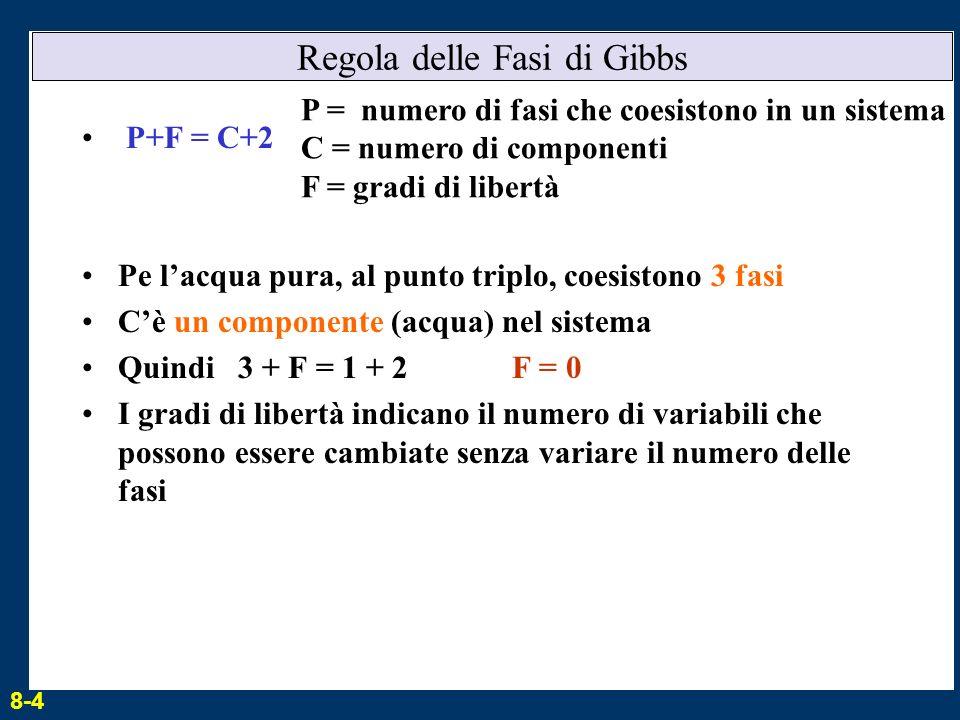 Regola delle Fasi di Gibbs P+F = C+2 Pe lacqua pura, al punto triplo, coesistono 3 fasi Cè un componente (acqua) nel sistema Quindi 3 + F = 1 + 2 F =