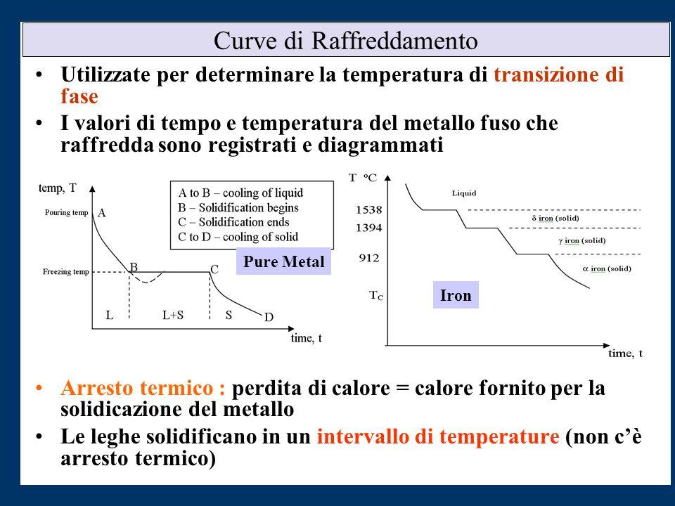 Curve di Raffreddamento Utilizzate per determinare la temperatura di transizione di fase I valori di tempo e temperatura del metallo fuso che raffredd