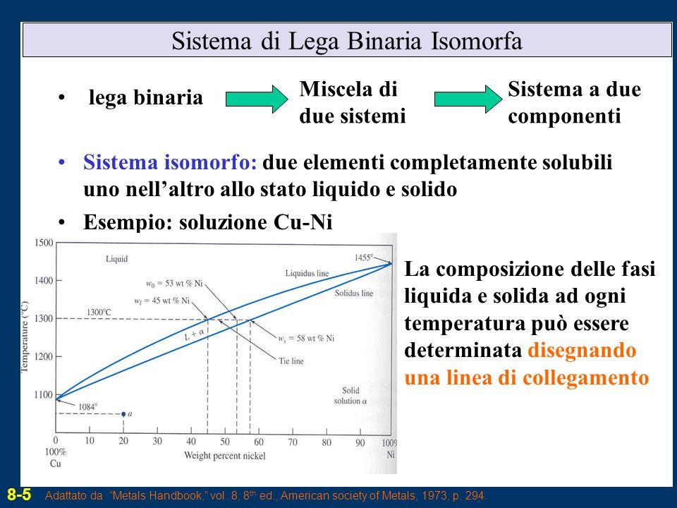 Sistema di Lega Binaria Isomorfa lega binaria Sistema isomorfo: due elementi completamente solubili uno nellaltro allo stato liquido e solido Esempio: