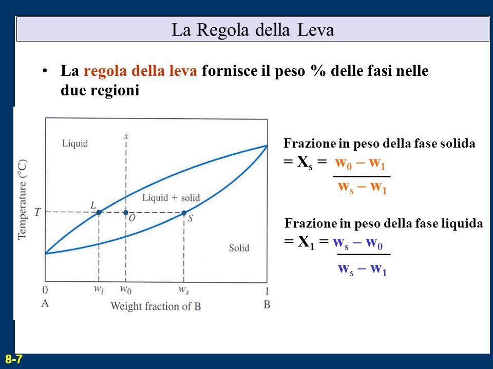 La Regola della Leva La regola della leva fornisce il peso % delle fasi nelle due regioni Frazione in peso della fase solida = X s = w 0 – w 1 w s – w