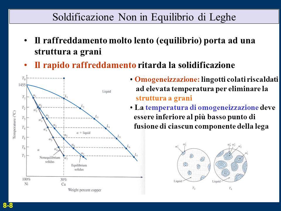 Soldificazione Non in Equilibrio di Leghe Il raffreddamento molto lento (equilibrio) porta ad una struttura a grani Il rapido raffreddamento ritarda l