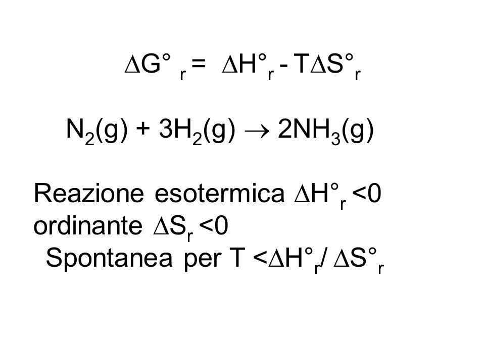 G° r = H° r - T S° r Reazione esotermica H° r <0 ordinante S r <0 Spontanea per T < H° r / S° r N 2 (g) + 3H 2 (g) 2NH 3 (g)