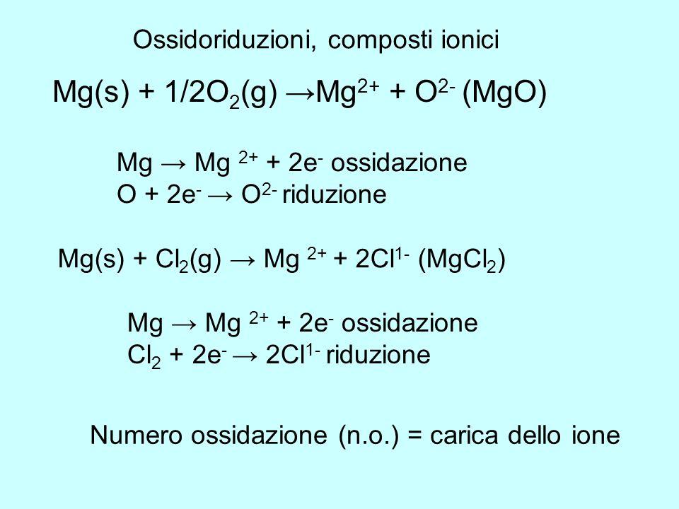 Mg(s) + 1/2O 2 (g) Mg 2+ + O 2- (MgO) Ossidoriduzioni, composti ionici Mg Mg 2+ + 2e - ossidazione O + 2e - O 2- riduzione Mg(s) + Cl 2 (g) Mg 2+ + 2C
