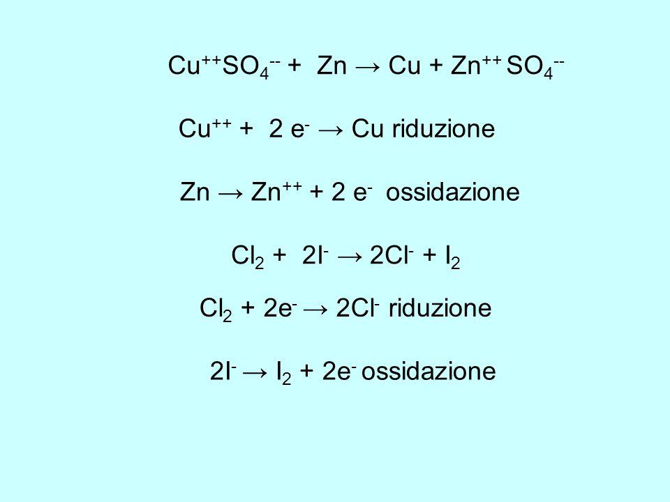 Cu ++ SO 4 -- + Zn Cu + Zn ++ SO 4 -- Cu ++ + 2 e - Cu riduzione Zn Zn ++ + 2 e - ossidazione Cl 2 + 2I - 2Cl - + I 2 Cl 2 + 2e - 2Cl - riduzione 2I -