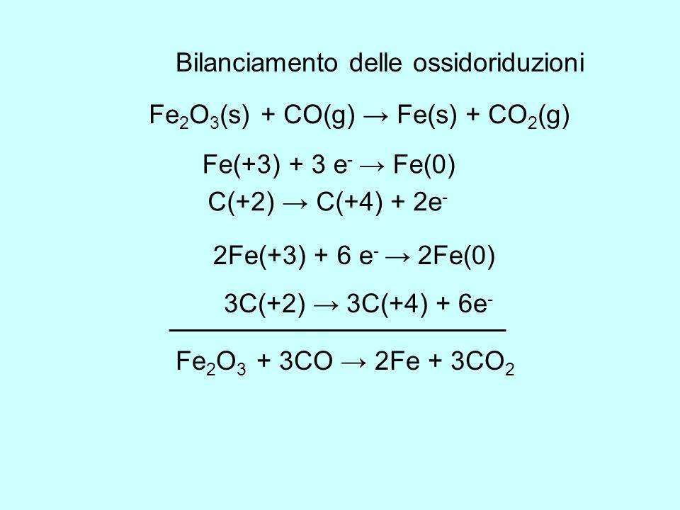 Bilanciamento delle ossidoriduzioni Fe 2 O 3 (s) + CO(g) Fe(s) + CO 2 (g) Fe(+3) + 3 e - Fe(0) C(+2) C(+4) + 2e - 2Fe(+3) + 6 e - 2Fe(0) 3C(+2) 3C(+4)