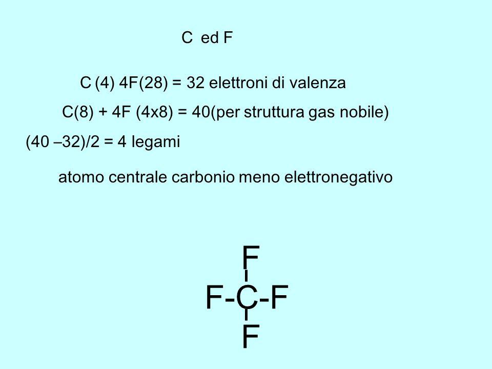 Ca (II gruppo) Ca ++ + 2e - ; 2 F (VII gruppo) + 2e - 2F - Bilancio cariche Ca ++ 2F - CaF 2 H 2 O 2 2H(2) + 2 O(12) = 14 elettroni di valenza 2H(4) + 2 O(2x8) = 20(per struttura gas nobile) (20 –14)/2 = 3 legami H2O2H2O2 Ca e F H-O-O-H