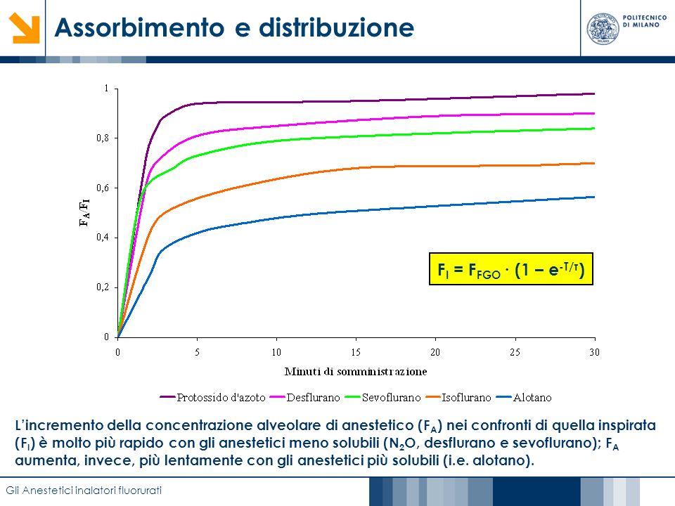 Caratterizzazione di film anodici di biossido di titanio mediante EIS Assorbimento e distribuzione Gli Anestetici inalatori fluorurati Lincremento del